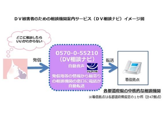 DV相談ナビ イメージ